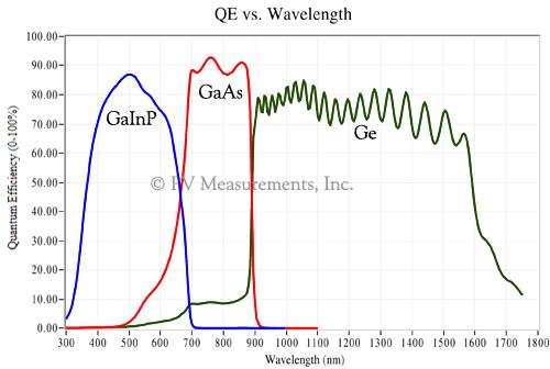 Alinp Gaas Epi Wafer News Compound Semiconductor Wafer