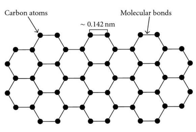 Graphene Wafer Structure