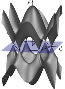 graphene electronic band structure