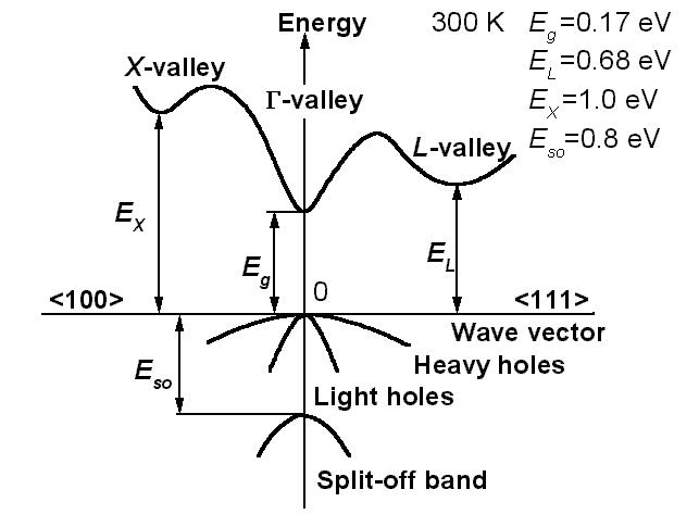 InSb Band structure and carrier concentration