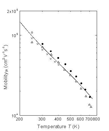 InSb Electron Mobility Vs Temperature