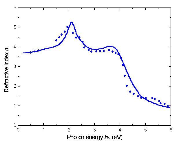 GaSb Refractive index n versus photon energy, 300 K
