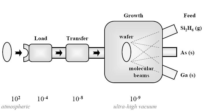 MBE Process