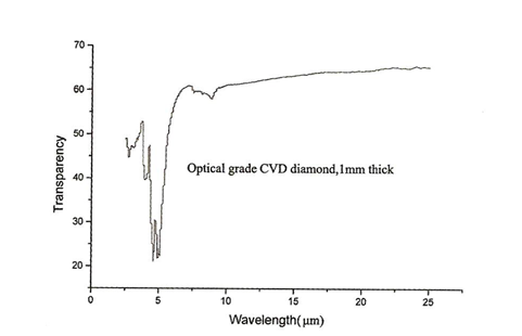 Transmission Rate of Diamond Wafer
