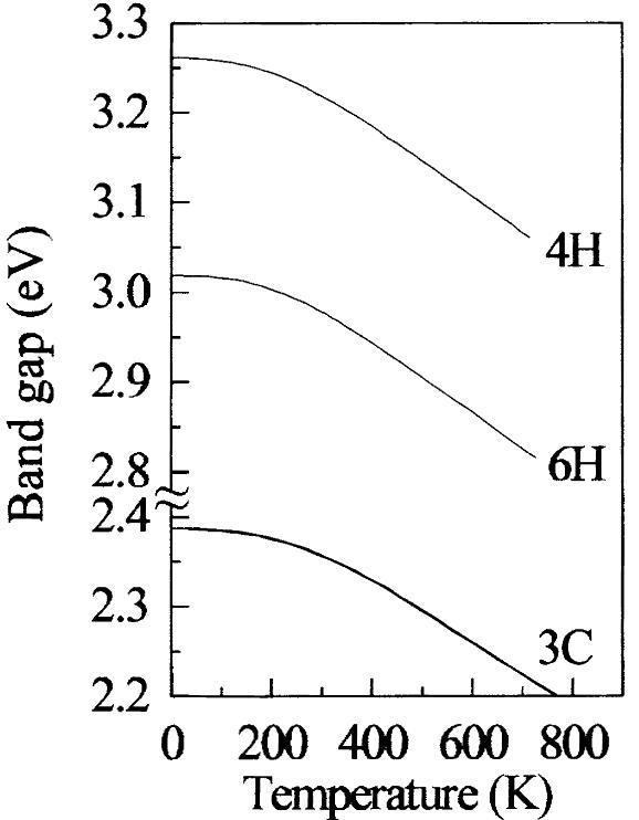 4H SiC Bandgap-Temperature