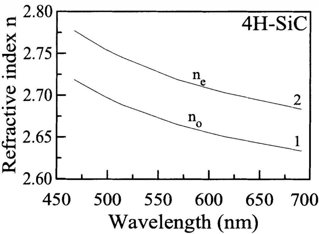 4H N type SiC Refractive Vs Wavelength