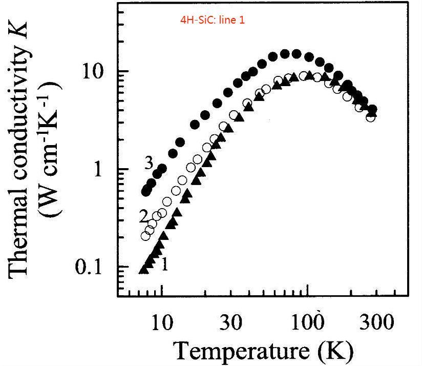 4H SiC Thermal Conductivity-Temperature