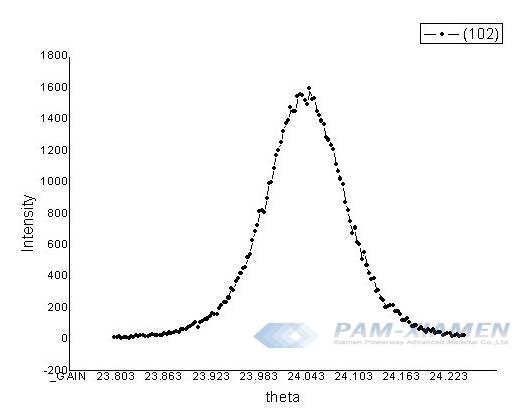 XRD Rocking Curves of GaN Material
