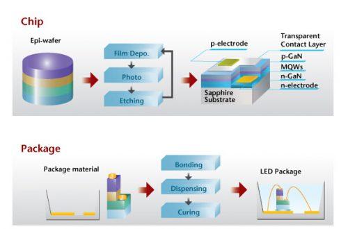 LEDprocess