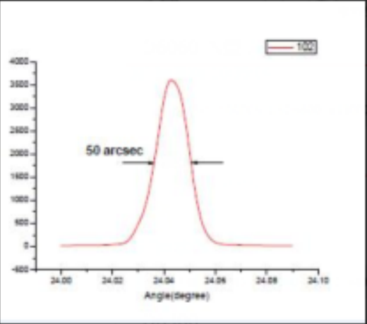 XRD Rocking Curves-GaN Material-TEST REPORT