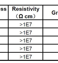 Testing project: Resistivity