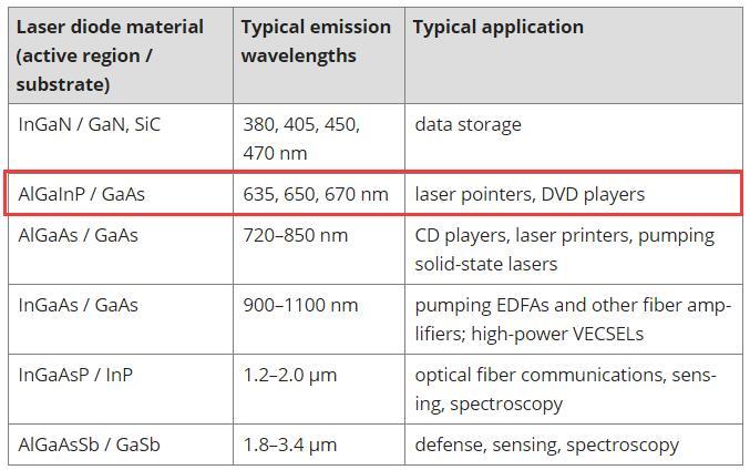 650nm Wavelength Emission Material