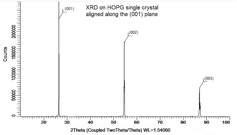 X-ray Diffraction Properties of Highly Oriented Pyrolytic Graphite