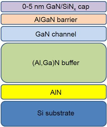 GaN on Si HEMT Epitaxial Wafer Structure
