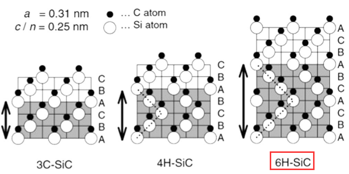 6H SiC wafer Crystal Structure