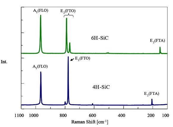 Comparison of 6H-SiC Raman Spectra and 4H-SiC Raman Spectra