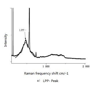 N-Type Freestanding GaN Substrate Carrier Peak
