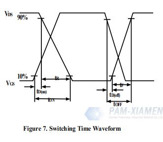 1.4 Circuito di prova e forme d'onda del chip FET GaN da 650 V