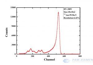 Spectrum of CZT Preamplifier