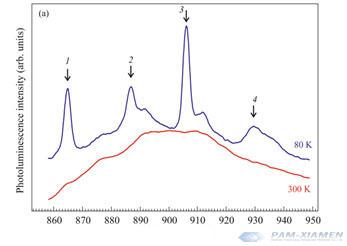 Wavelength(nm)