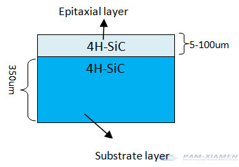 Structure of substrate and epitaxial layer