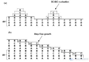 Step Flow Growth Model
