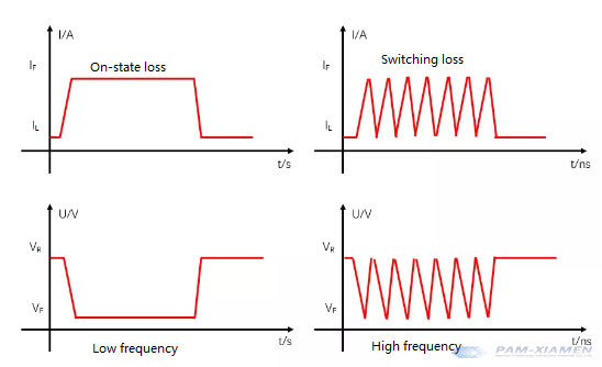 switching time affects the loss - silicon carbide properties