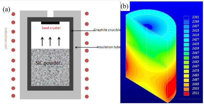 silicon carbide crystal growth image