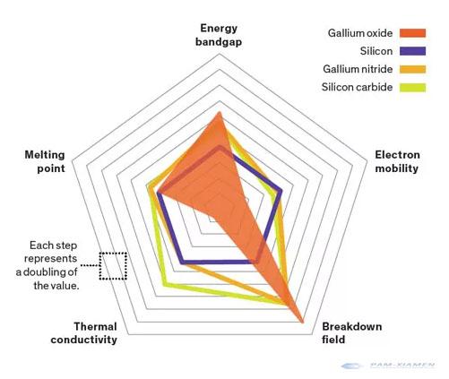 Comparison of the characteristics of key materials