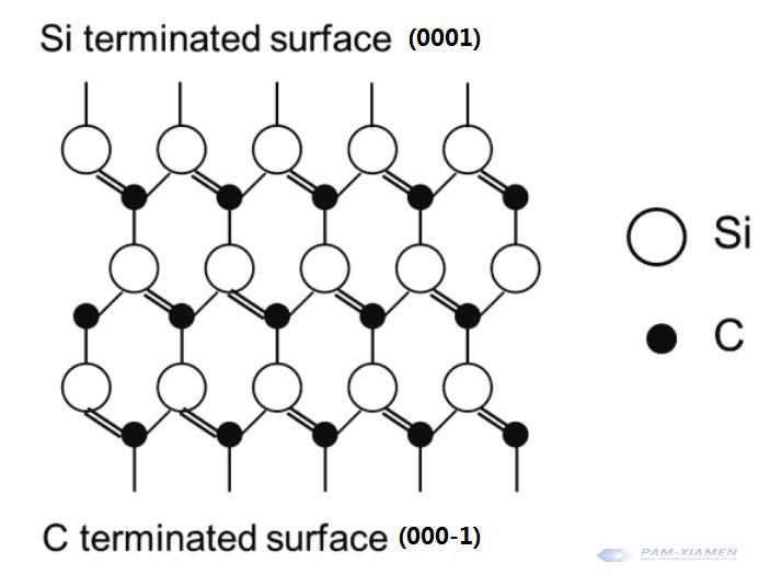 Polar Side of Silicon Carbide