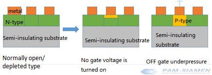MESFET Made on Semi-insulating Substrate
