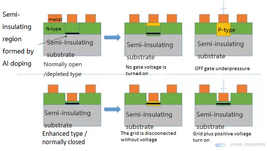 Application of Semi-insulating Substrate