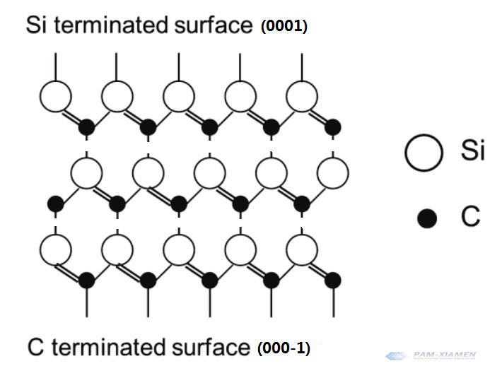 Si-C Polar Side of Silicon Carbide