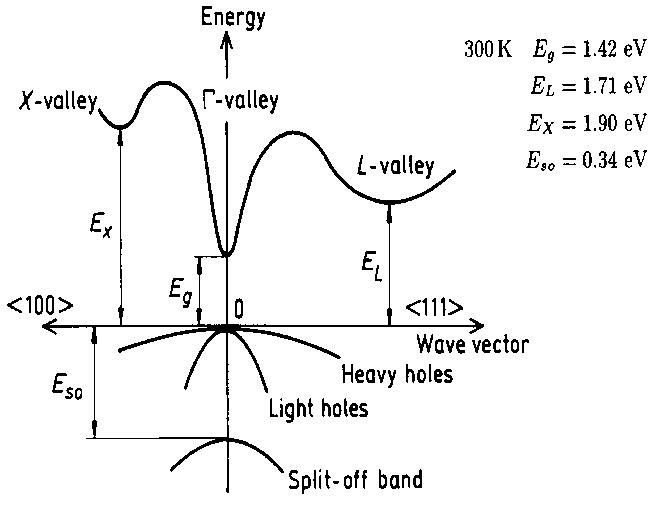GaAs Crystal Band structure and carrier concentration
