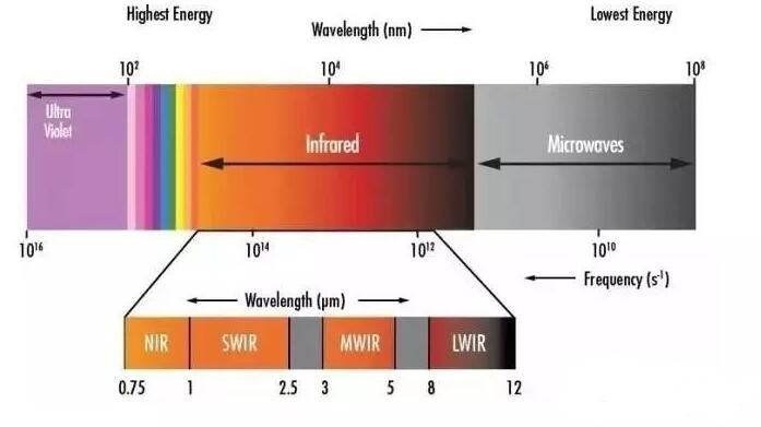 Shortwave Infrared Range