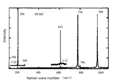 4H SiC Raman Spectrum
