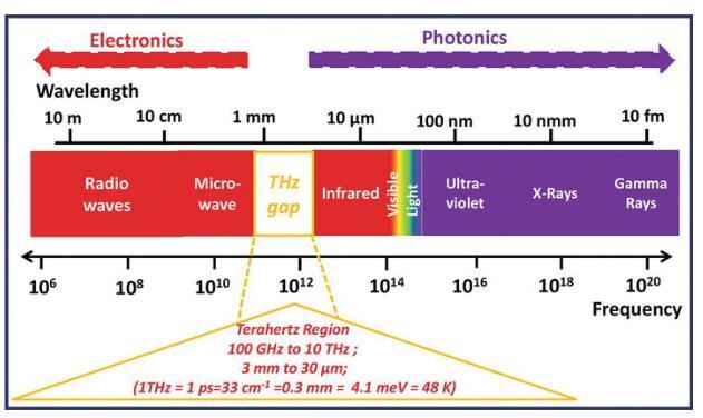 Frequency and wavelength regions of Terahertz