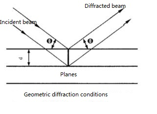 Geometric diffraction conditions
