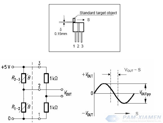 installation and output signal of differential magnetic resistance sensor measuring small displacement